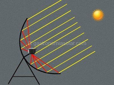 cocina solar parabolica funcionamiento