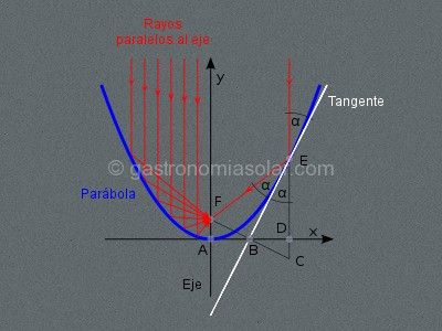 cocina solar parabolica geometria