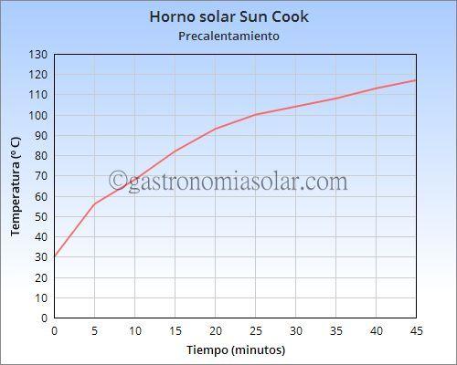horno solar sun cook precalentamiento